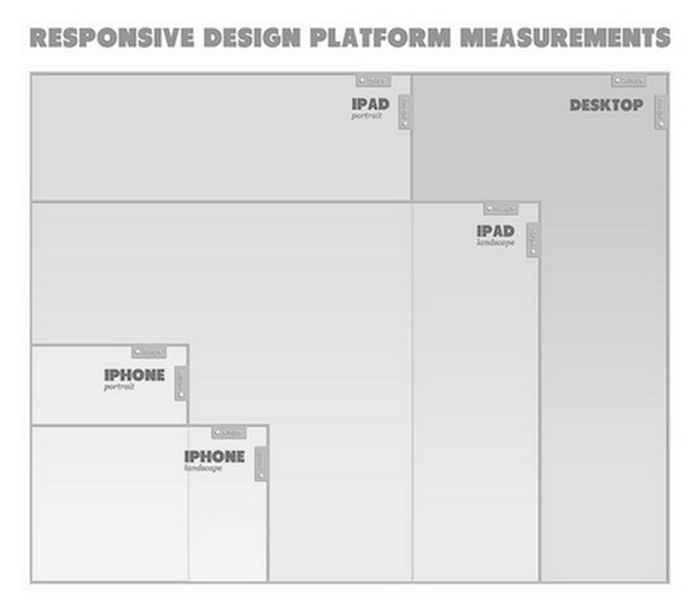 Can Responsive Web Design Increase Conversions?